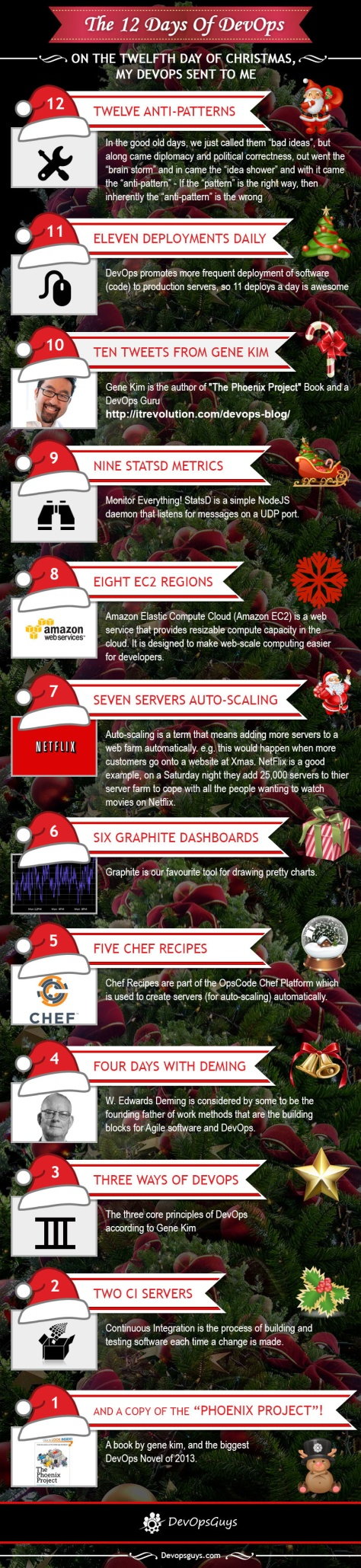 The 12 Days of DevOps