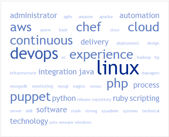 What does DevOps look like in UK job ads