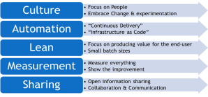 CALMS Model of DevOps