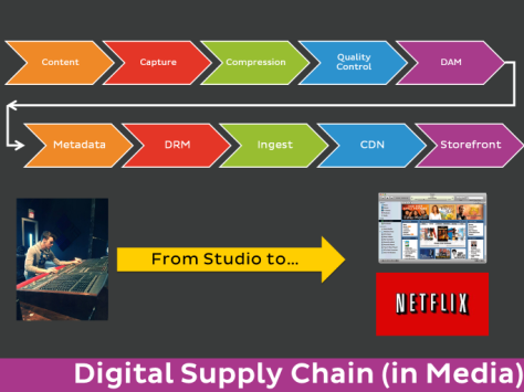 image of New Media Digital Supply Chain