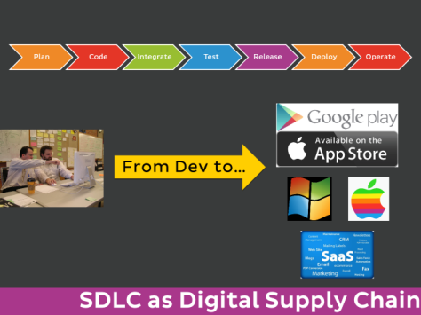 image of SDLC Digital Supply Chain
