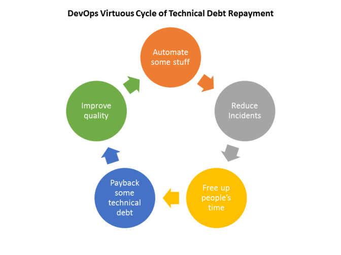 #DevOps and automating the repayment of technical debt